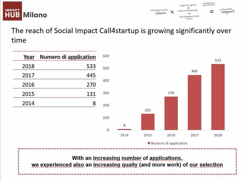 impact-hub-milano-numeri4